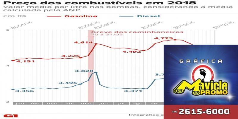 Preços dos combustíveis em 2018 — Foto: Arte G1